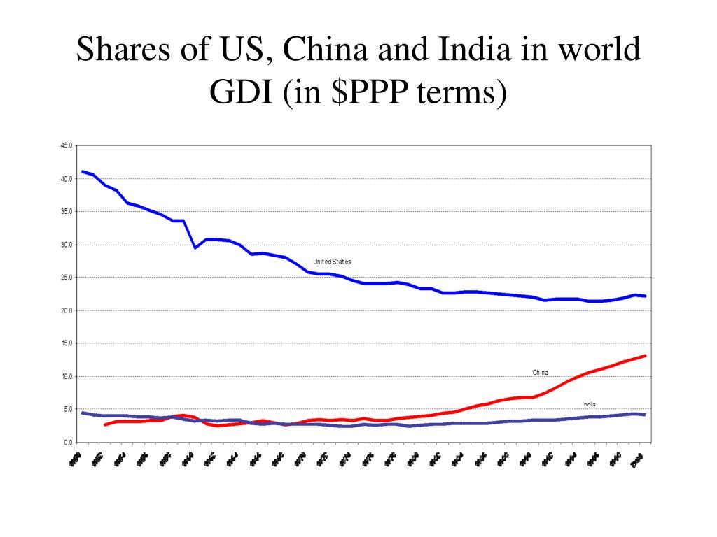 Shares of US, China and India in world GDI (in $PPP terms)