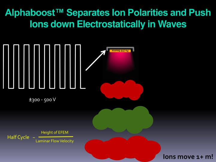 Alphaboost™ Separates Ion Polarities and Push Ions down