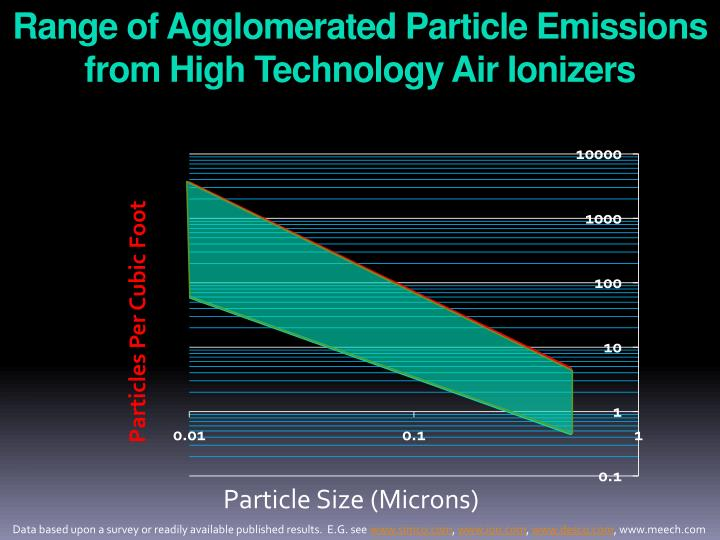 Range of Agglomerated Particle Emissions from High Technology Air Ionizers
