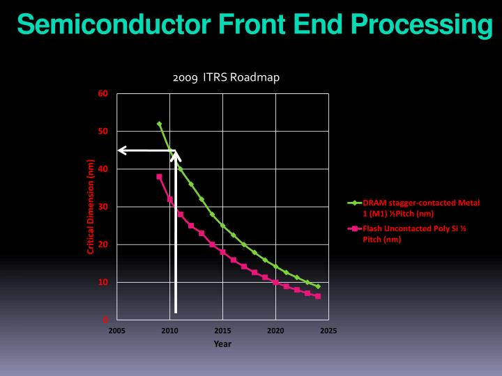 Semiconductor Front End Processing