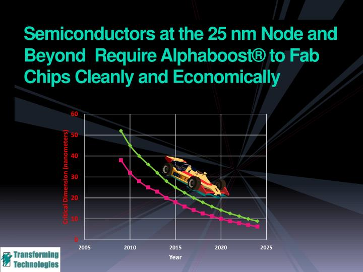 Semiconductors at the 25 nm Node and Beyond  Require