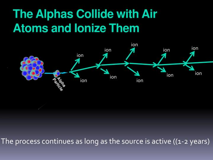 The Alphas Collide with Air Atoms and Ionize Them