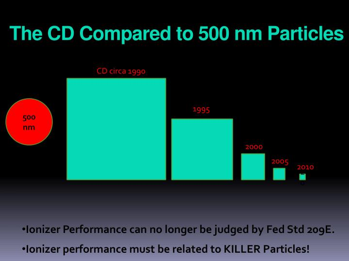 The CD Compared to 500 nm Particles