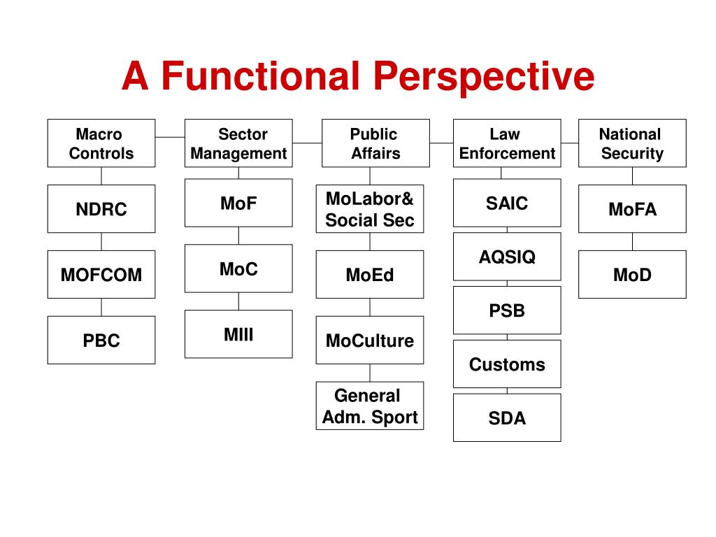 A Functional Perspective