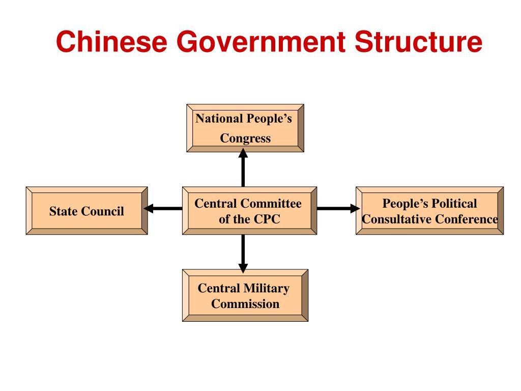 Chinese Government Structure