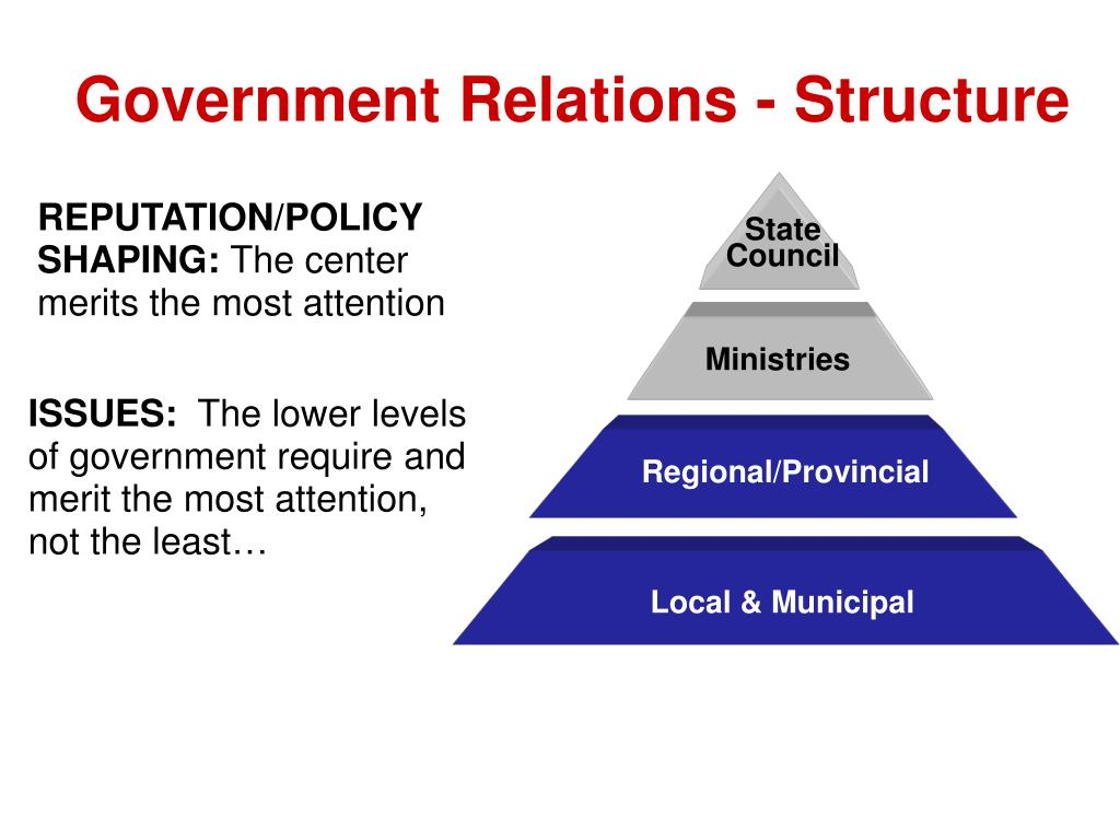 Government Relations - Structure