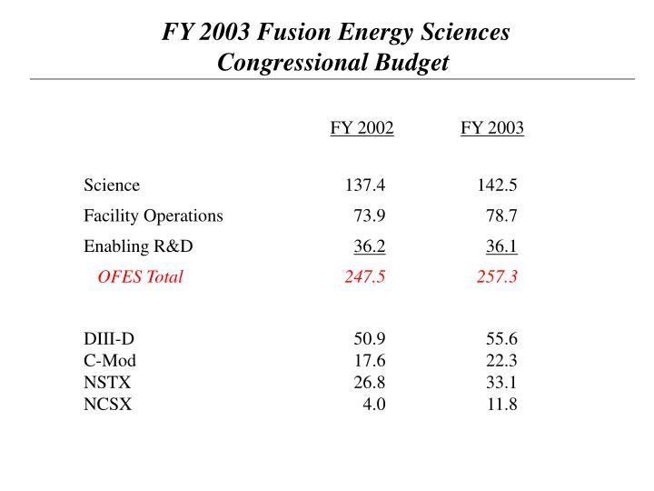 FY 2003 Fusion Energy Sciences
