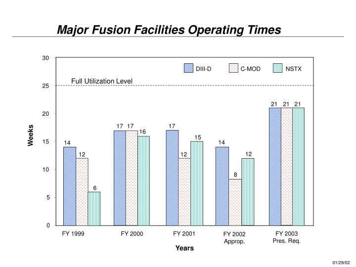 Major Fusion Facilities Operating Times