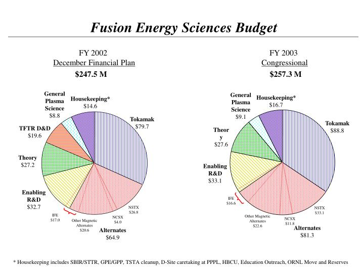 Fusion Energy Sciences Budget