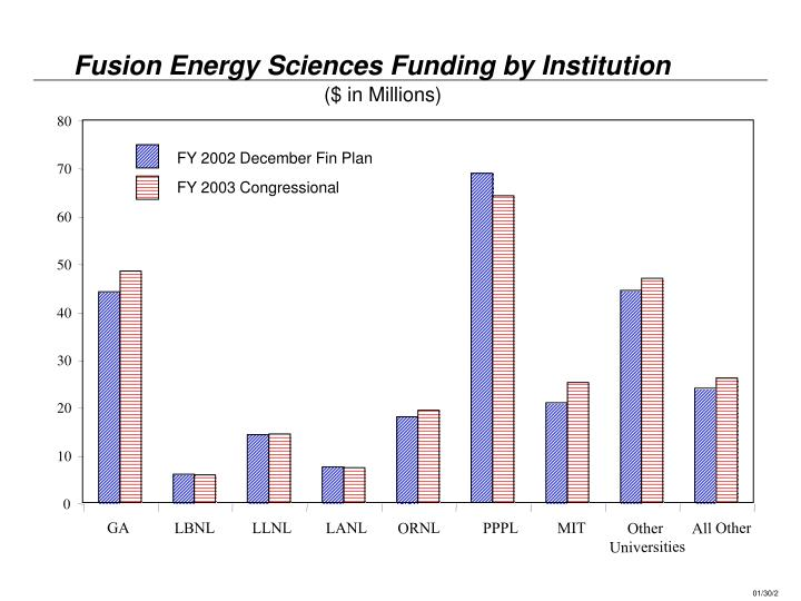 Fusion Energy Sciences Funding by Institution
