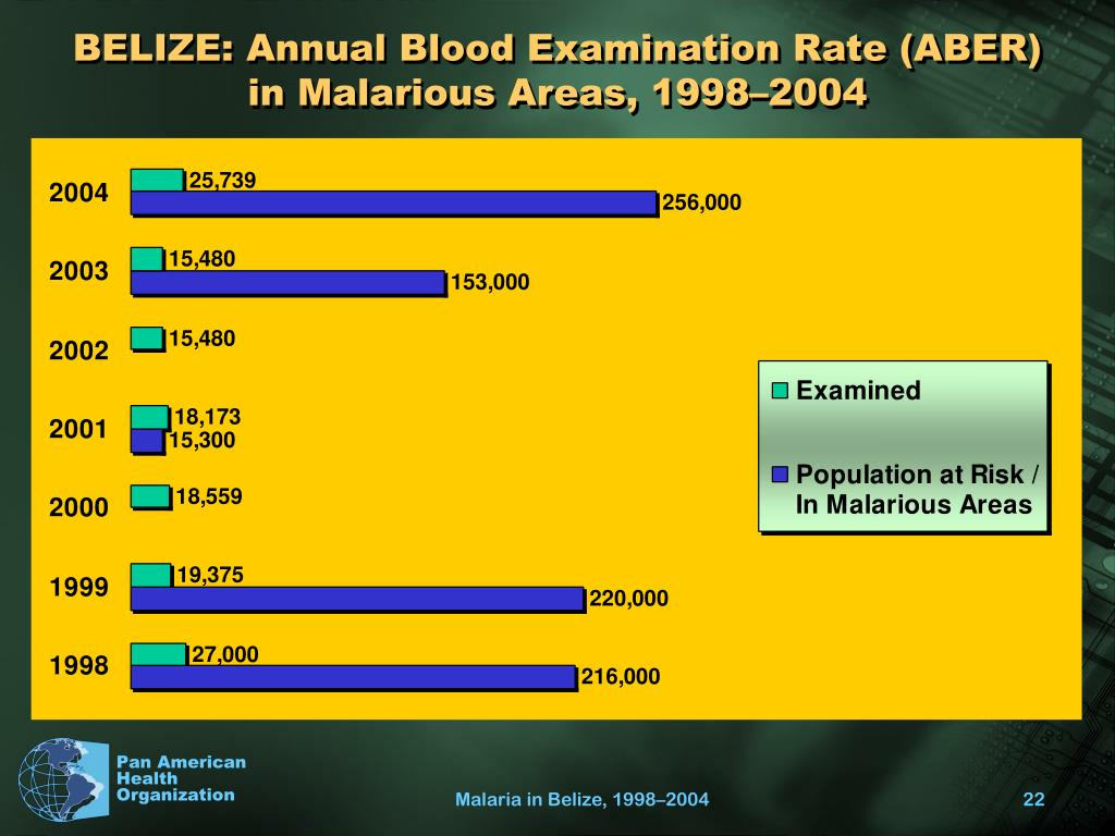 BELIZE: Annual Blood Examination Rate (ABER) in Malarious Areas, 1998–2004