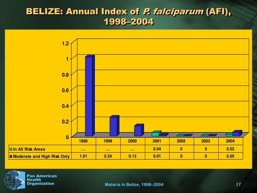 BELIZE: Annual Index of