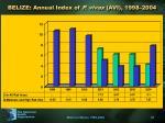 belize annual index of p vivax avi 1998 2004