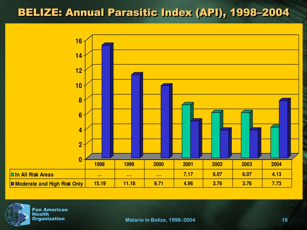 BELIZE: Annual Parasitic Index (API), 1998–2004