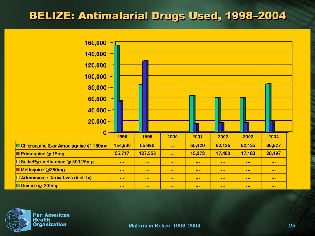 BELIZE: Antimalarial Drugs Used, 1998–2004
