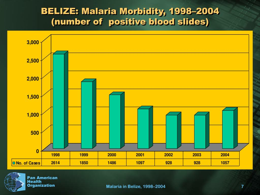 BELIZE: Malaria Morbidity, 1998–2004 (number of  positive blood slides)
