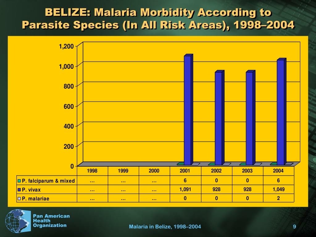 BELIZE: Malaria Morbidity According to