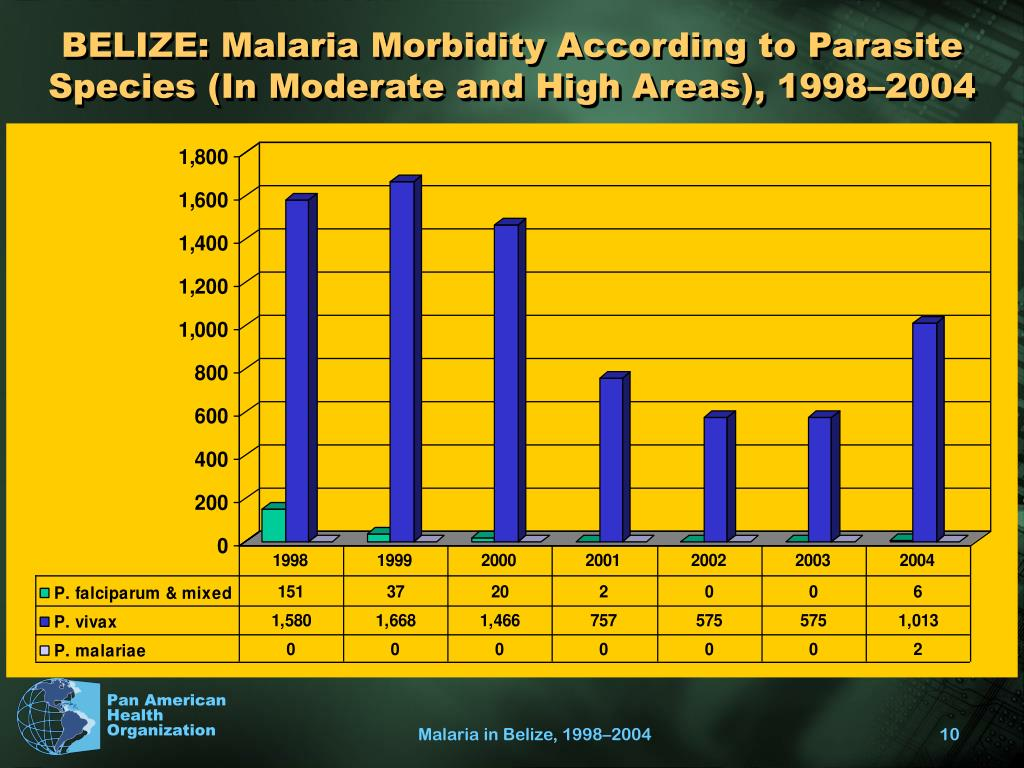BELIZE: Malaria Morbidity According to Parasite Species (In Moderate and High Areas), 1998–2004