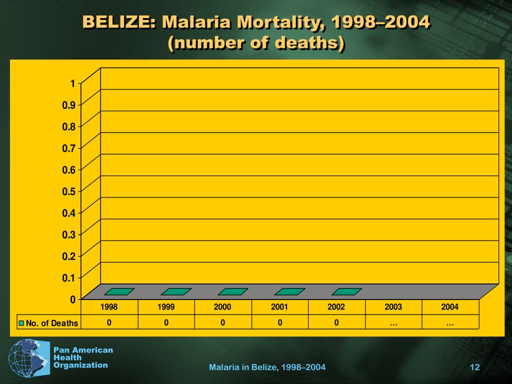 BELIZE: Malaria Mortality, 1998–2004