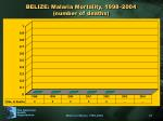 belize malaria mortality 1998 2004 number of deaths