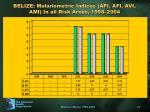 belize malariometric indices api afi avi ami in all risk areas 1998 2004