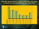 belize malariometric indices api afi avi ami in moderate and high risk areas 1998 2004