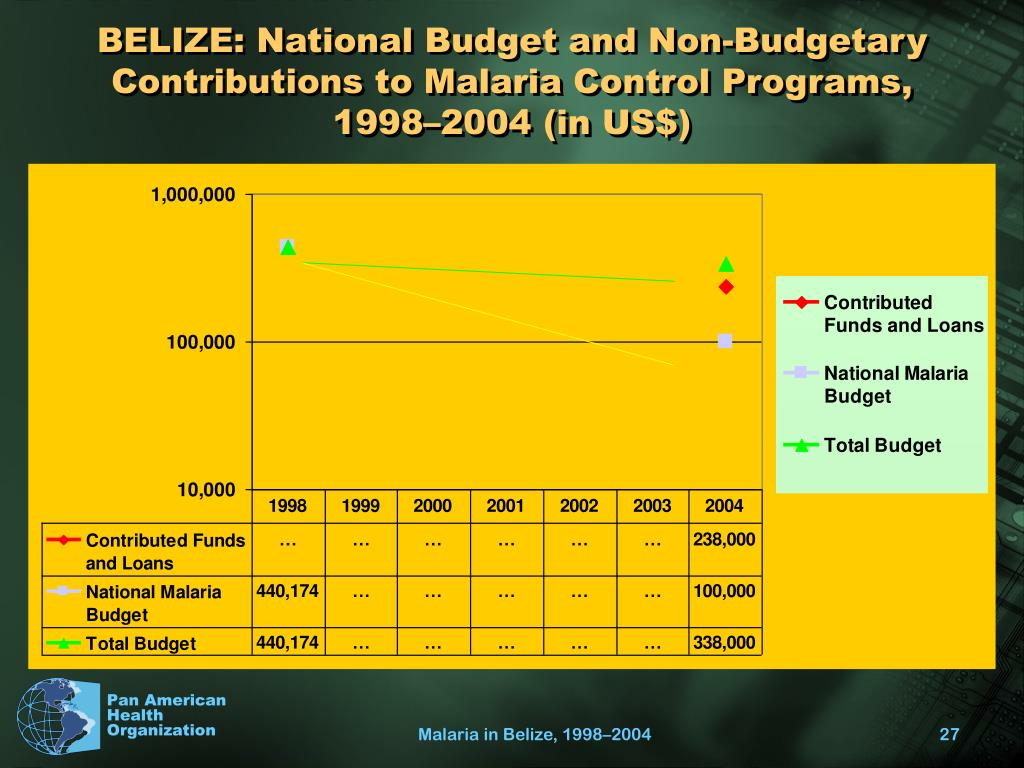 BELIZE: National Budget and Non-Budgetary Contributions to Malaria Control Programs, 1998–2004 (in US$)