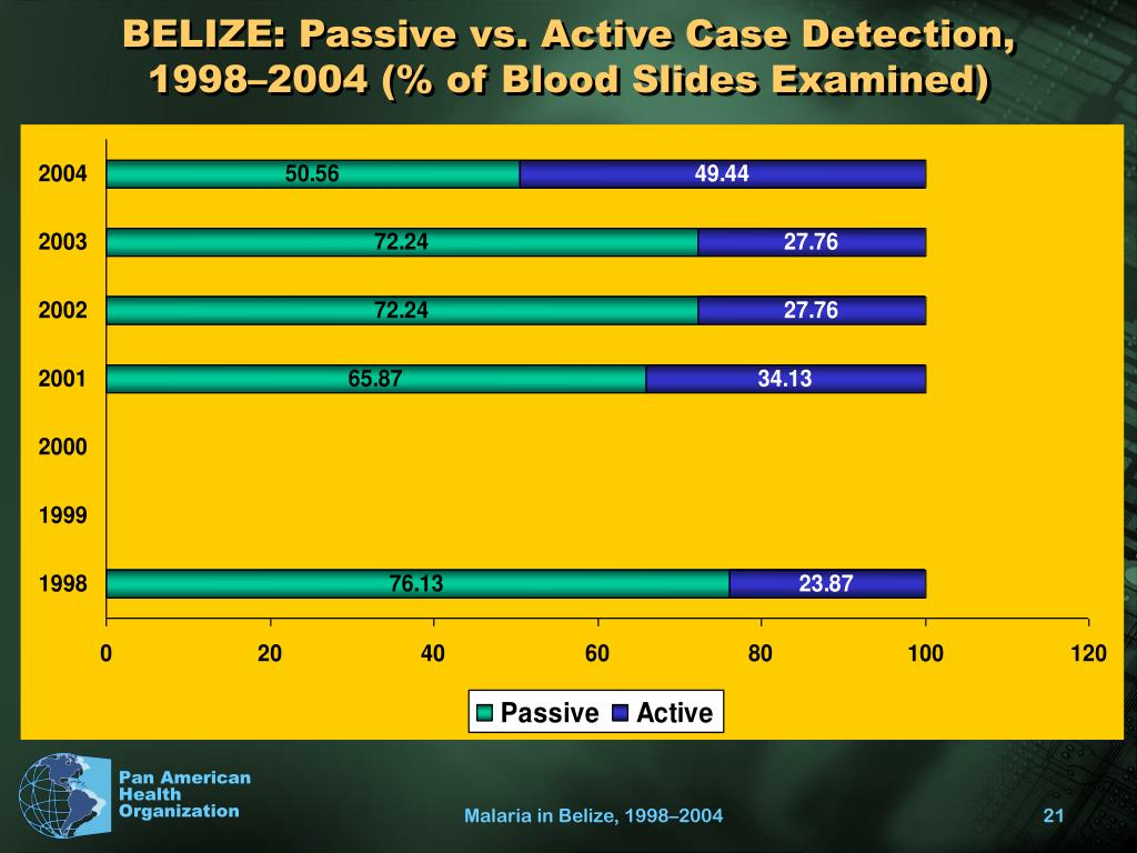 BELIZE: Passive vs. Active Case Detection, 1998–2004 (% of Blood Slides Examined)