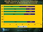 belize passive vs active case detection 1998 2004 of blood slides examined