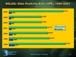 belize slide positivity rate spr 1998 2004