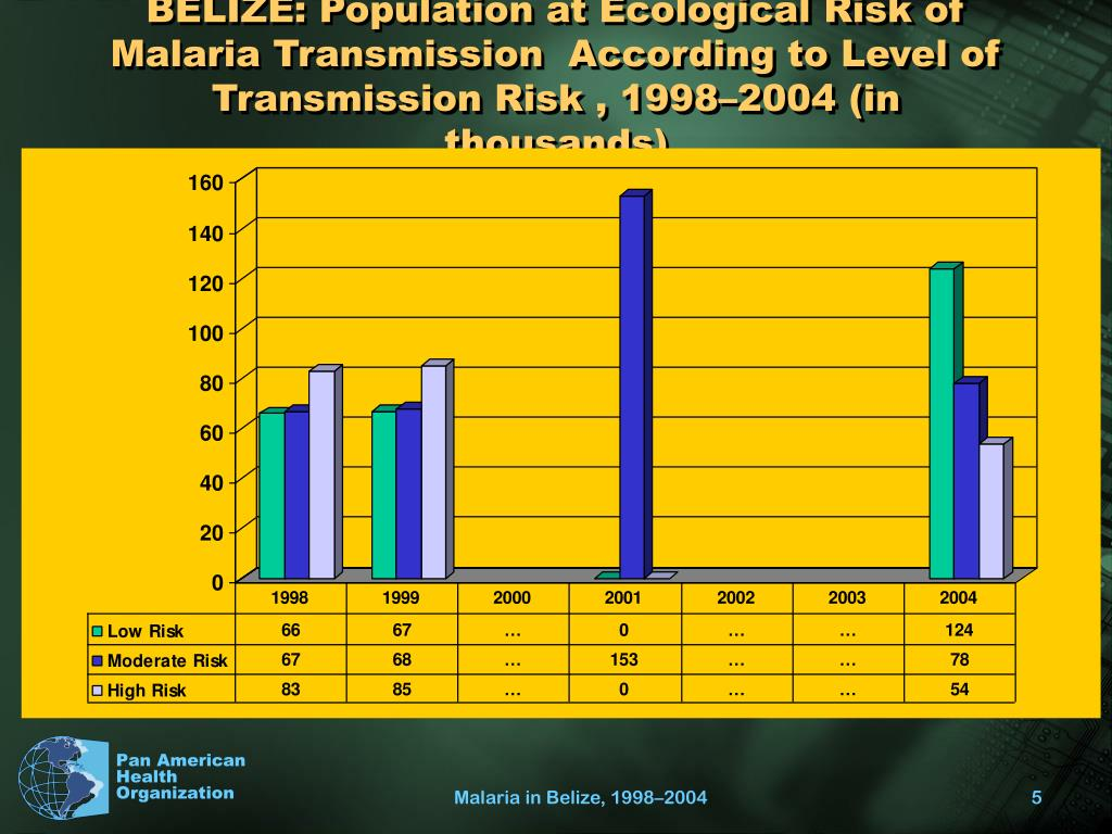 BELIZE: Population at Ecological Risk of Malaria Transmission  According to Level of Transmission Risk , 1998–2004 (in thousands)
