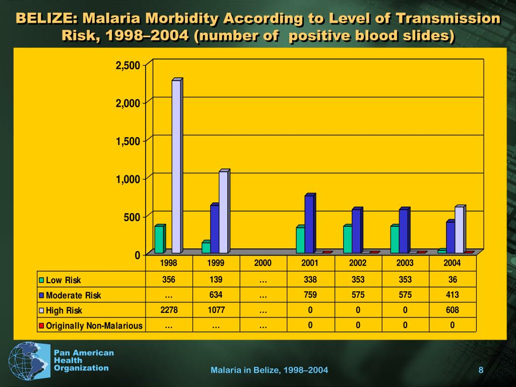 BELIZE: Malaria Morbidity According to Level of Transmission Risk, 1998–2004 (number of  positive blood slides)
