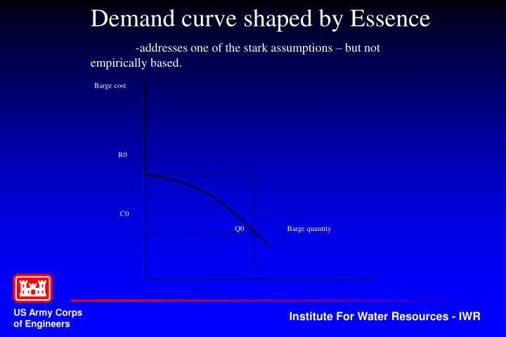 Demand curve shaped by Essence