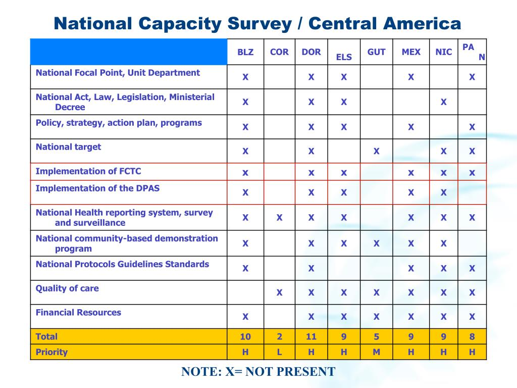 National Capacity Survey / Central America
