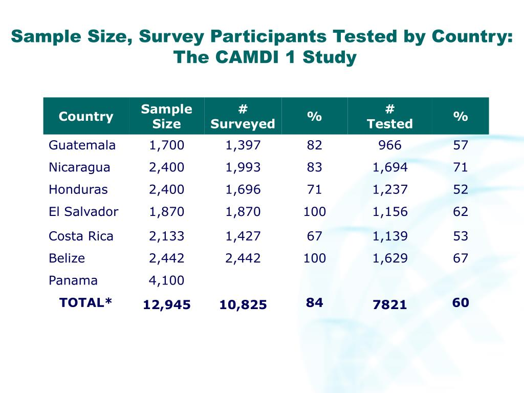 Sample Size, Survey Participants Tested by Country: