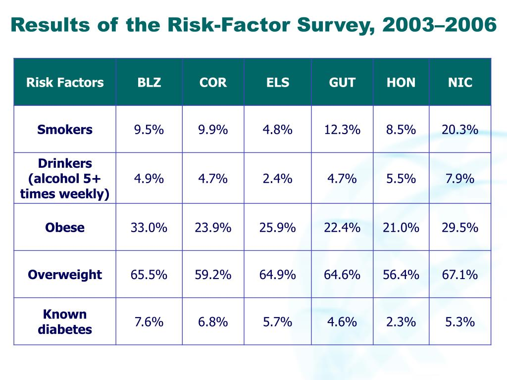 Results of the Risk-Factor Survey, 2003–2006