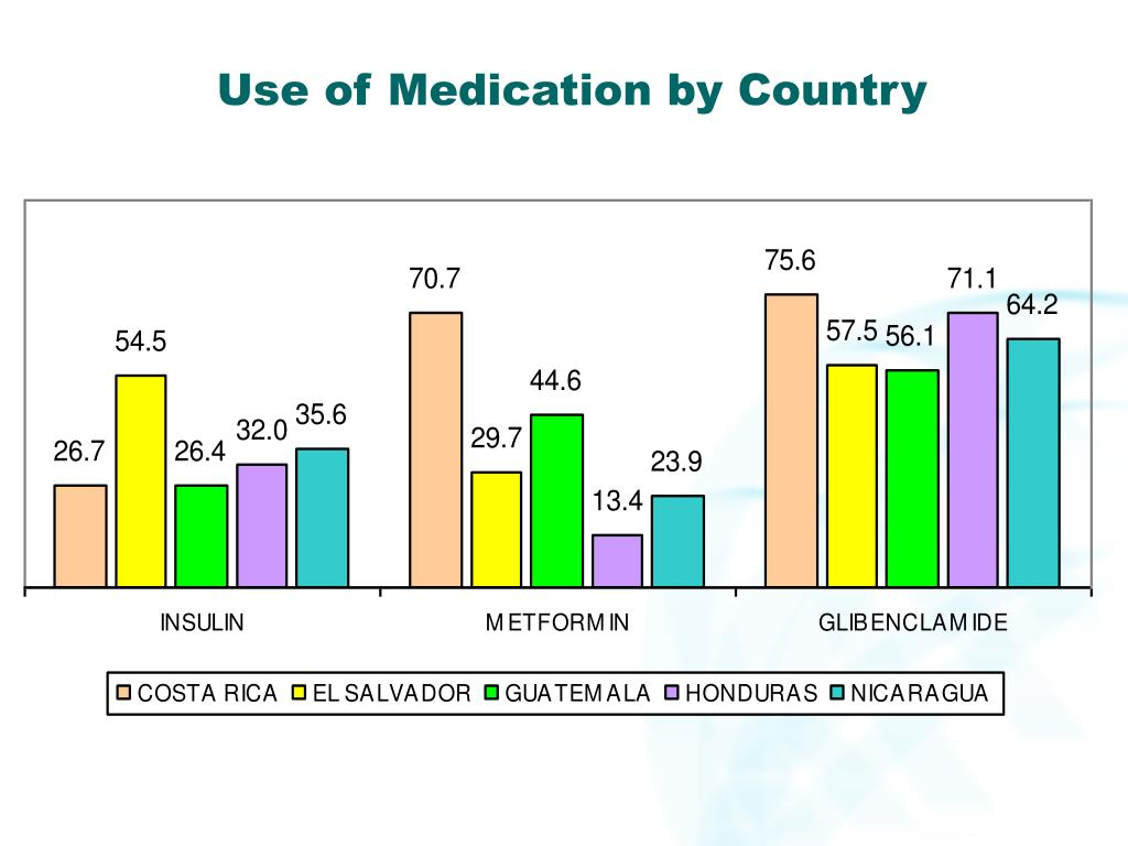 Use of Medication by Country
