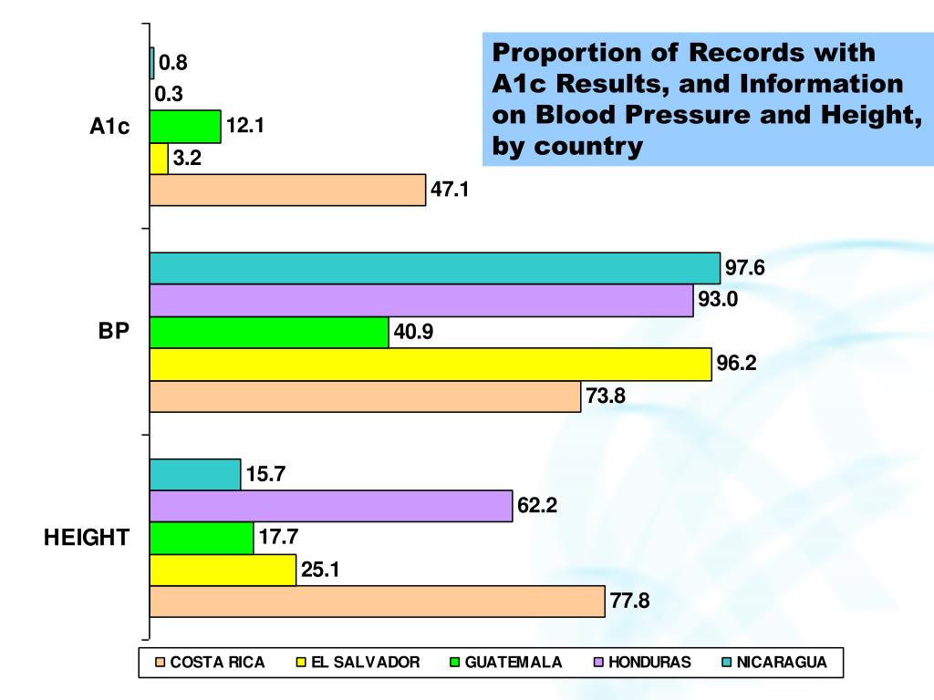 Proportion of Records with A1c Results, and Information on Blood Pressure and Height, by country