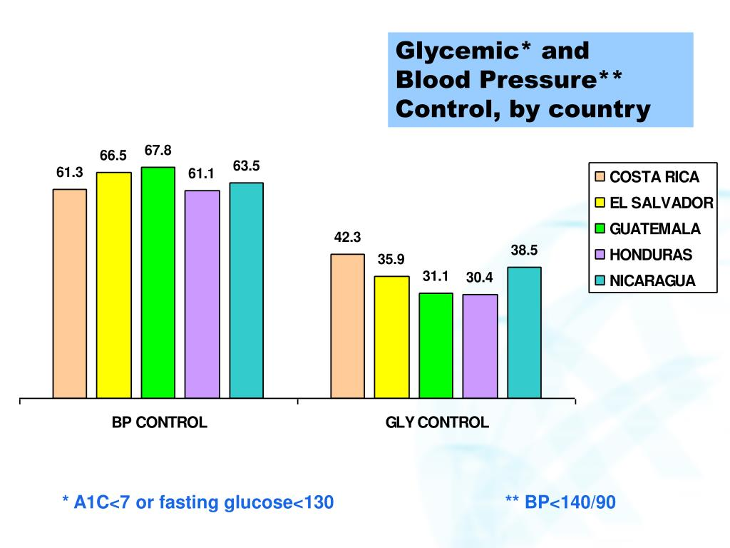 Glycemic* and