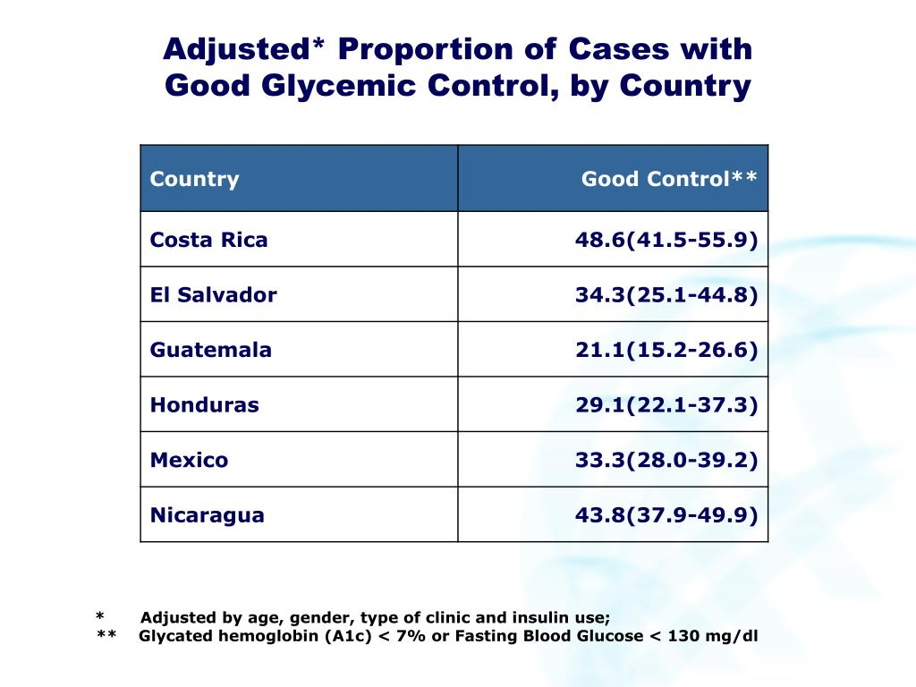 Adjusted* Proportion of Cases with