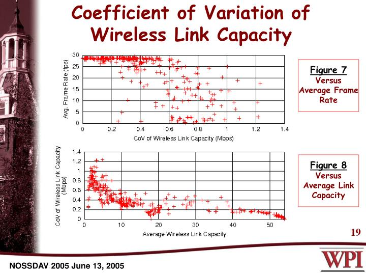 Coefficient of Variation of Wireless Link Capacity