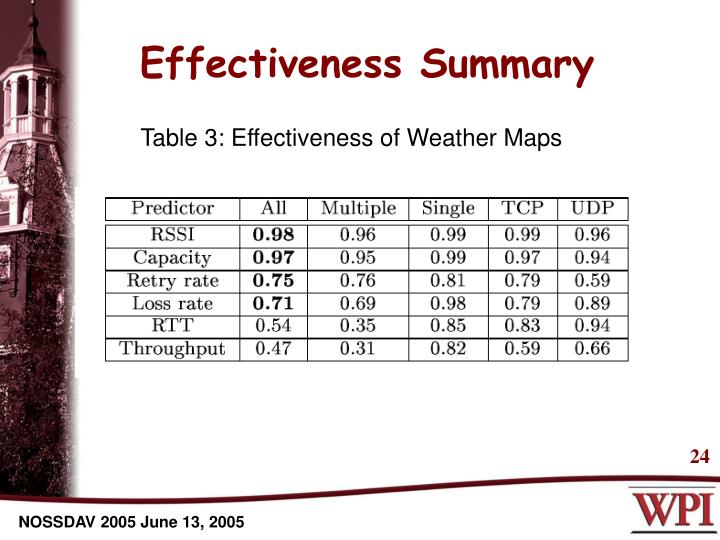 Effectiveness Summary