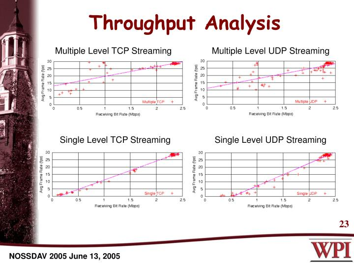 Throughput Analysis