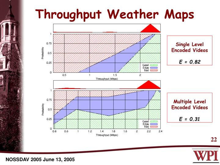 Throughput Weather Maps