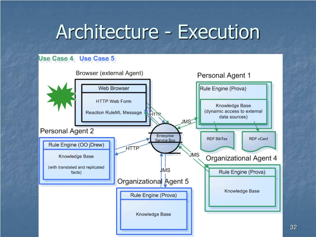 Architecture - Execution