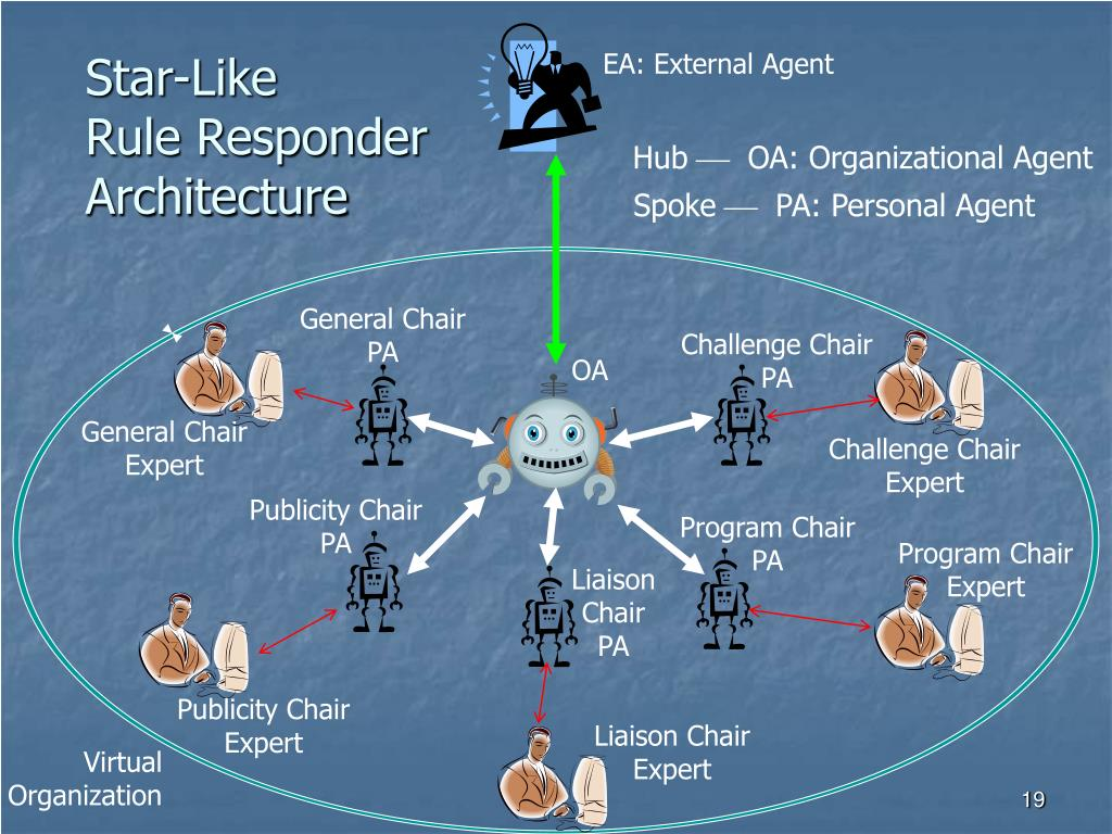 Star-Like                                                    Rule Responder                                                          Architecture