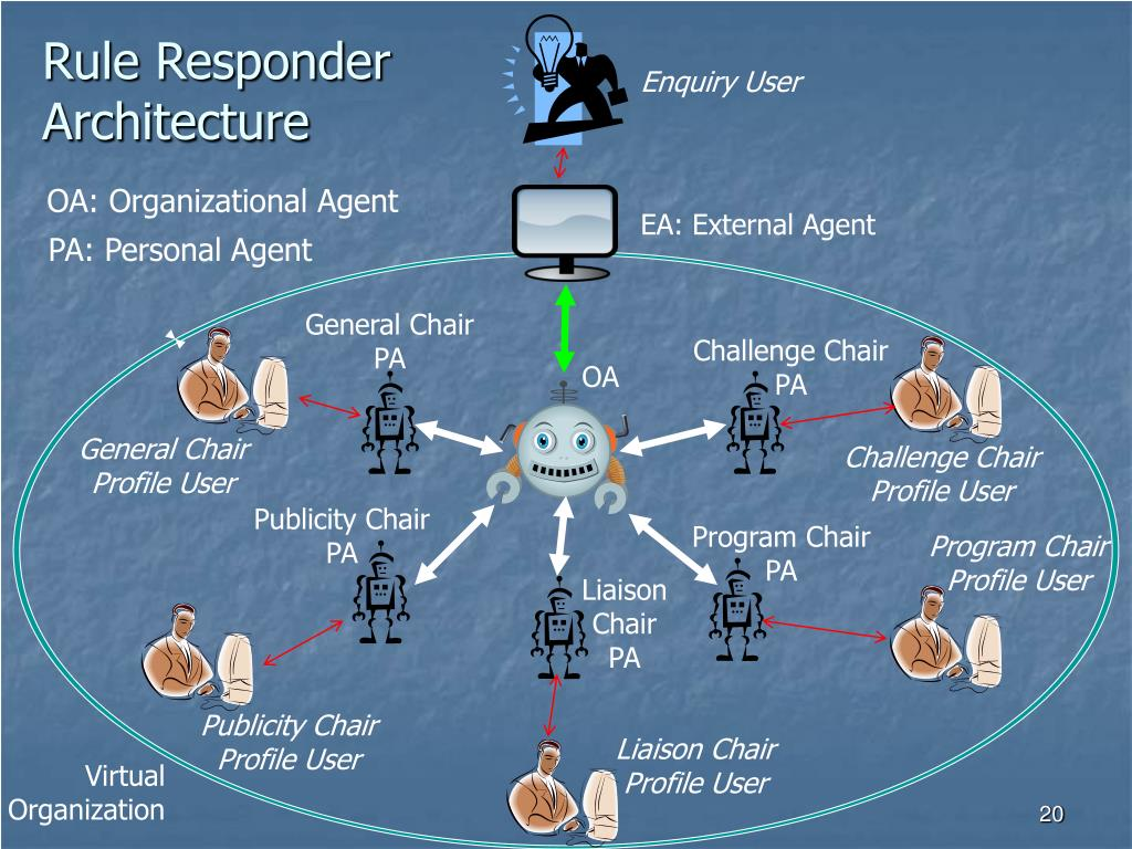 Rule Responder                                                          Architecture