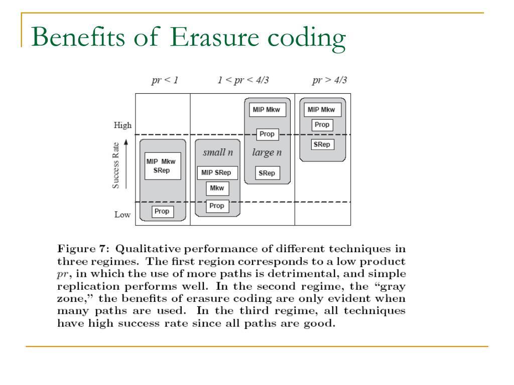 Benefits of Erasure coding