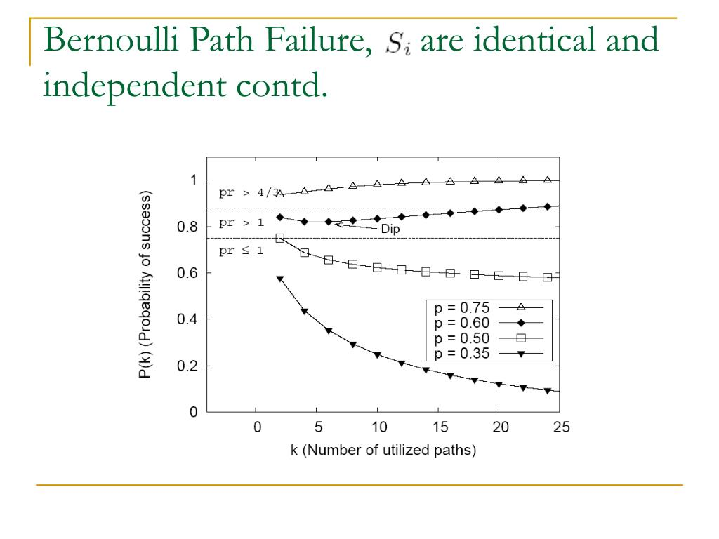 Bernoulli Path Failure,     are identical and independent contd.