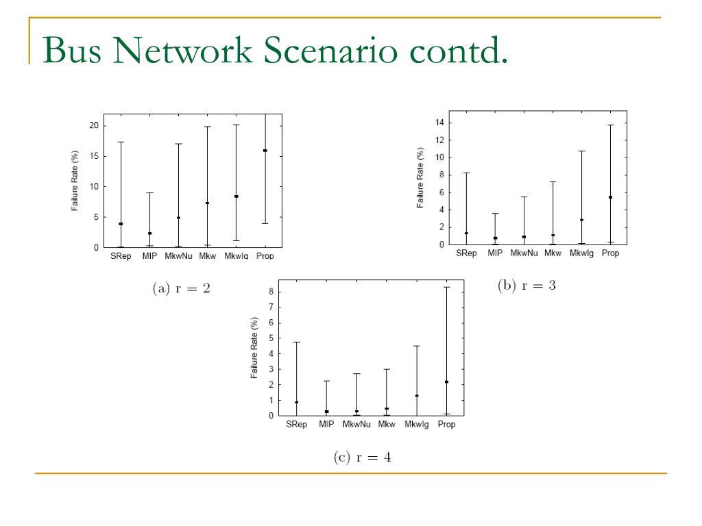 Bus Network Scenario contd.